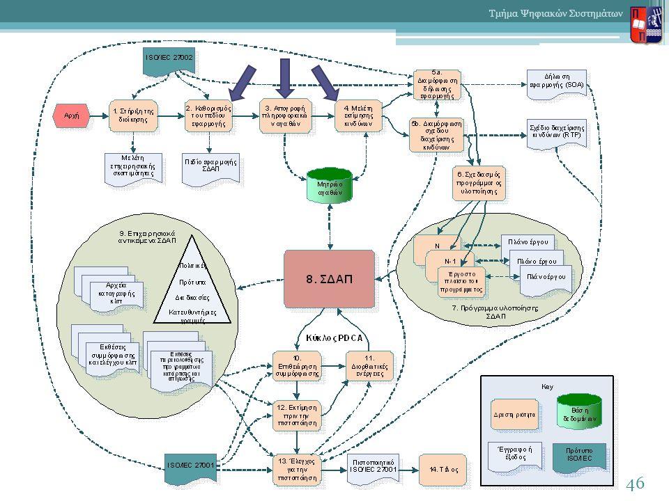 46 Τμήμα Ψηφιακών Συστημάτων