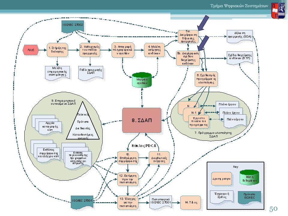 50 Τμήμα Ψηφιακών Συστημάτων