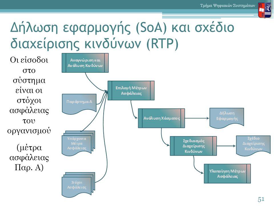 Δήλωση εφαρμογής (SoA) και σχέδιο διαχείρισης κινδύνων (RTP) 51 Τμήμα Ψηφιακών Συστημάτων Οι είσοδοι στο σύστημα είναι οι στόχοι ασφάλειας του οργανισ