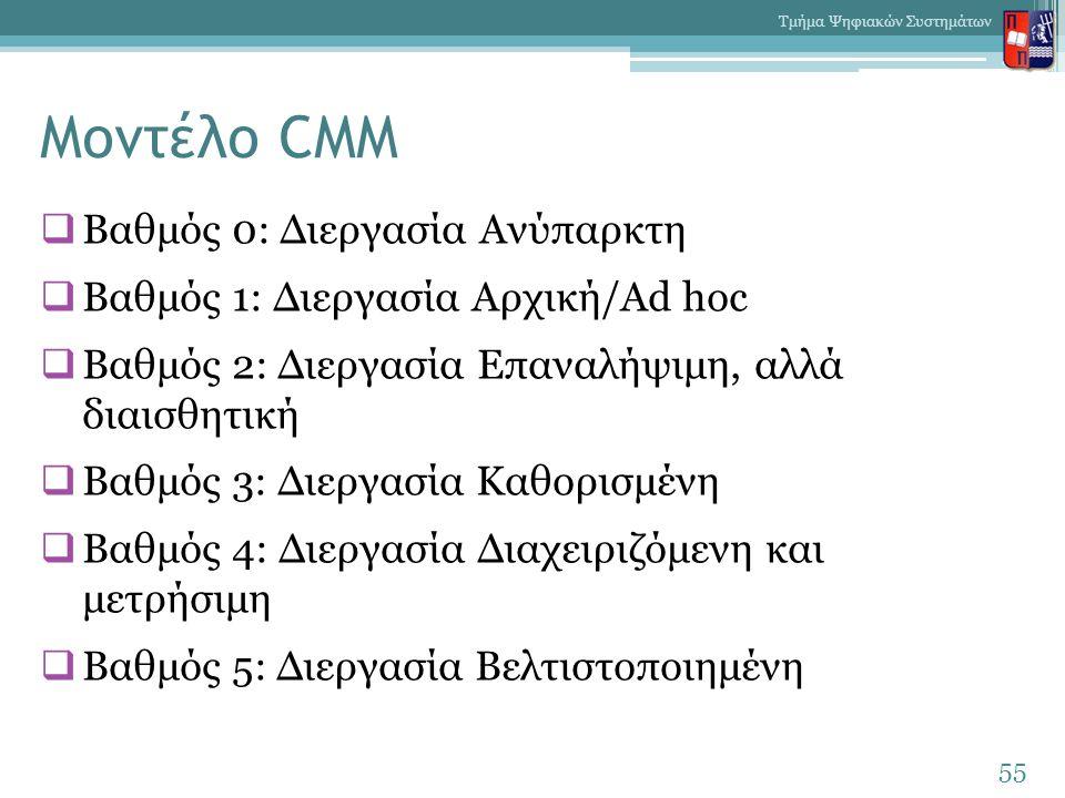 Μοντέλο CMM  Βαθμός 0: Διεργασία Ανύπαρκτη  Βαθμός 1: Διεργασία Αρχική/Ad hoc  Βαθμός 2: Διεργασία Επαναλήψιμη, αλλά διαισθητική  Βαθμός 3: Διεργα
