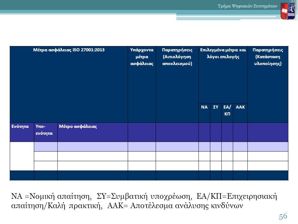ΝΑ =Νομική απαίτηση, ΣΥ=Συμβατική υποχρέωση, ΕΑ/ΚΠ=Επιχειρησιακή απαίτηση/Καλή πρακτική, ΑΑΚ= Αποτέλεσμα ανάλυσης κινδύνων 56 Τμήμα Ψηφιακών Συστημάτω