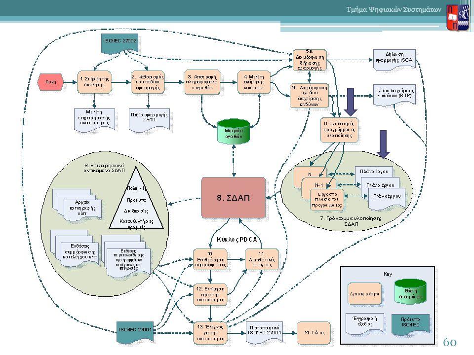 60 Τμήμα Ψηφιακών Συστημάτων