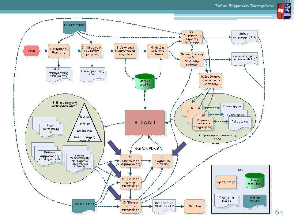 64 Τμήμα Ψηφιακών Συστημάτων