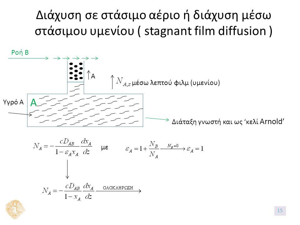 Διάχυση σε στάσιμο αέριο ή διάχυση μέσω στάσιμου υμενίου ( stagnant film diffusion ) A Υγρό Α Ροή Β Α μέσω λεπτού φιλμ (υμενίου) Διάταξη γνωστή και ως