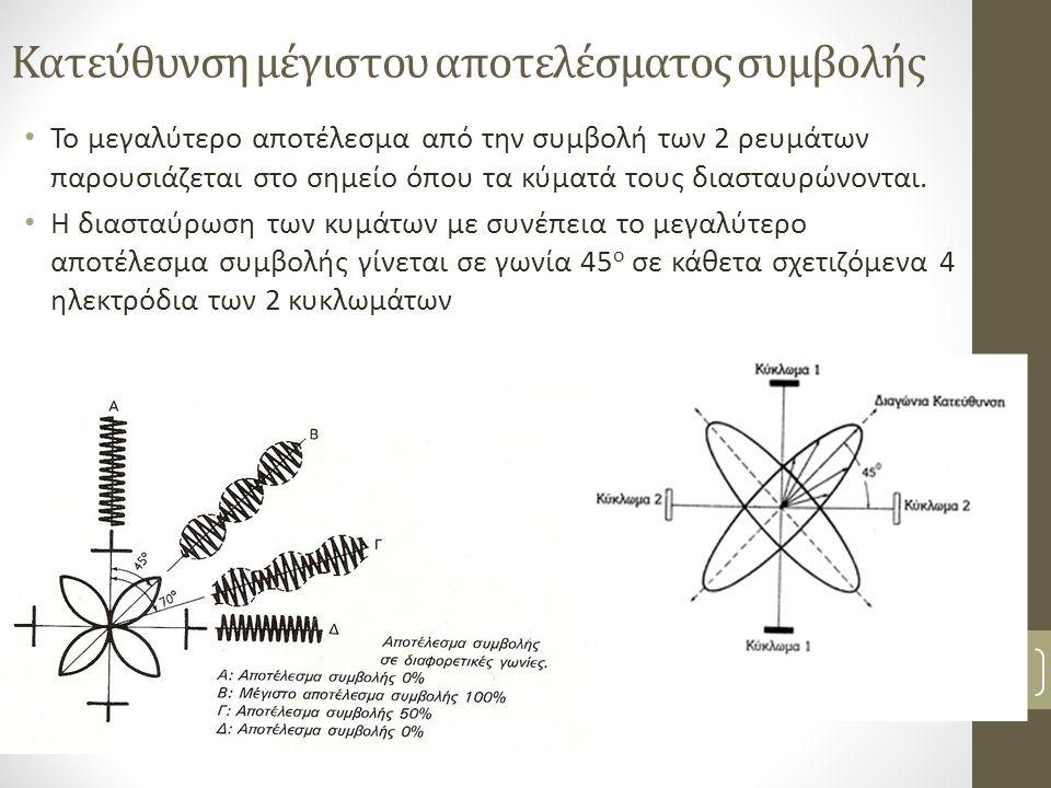Στατικό πεδίο συμβολής Βασιλειάδη Κ, PT, MSc 9