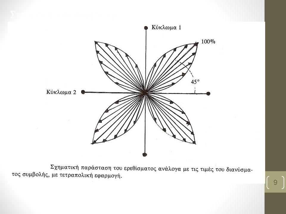 Μέγιστο-ελάχιστο αποτέλεσμα συμβολής Το μέγιστο αποτέλεσμα συμβολής (μεγαλύτερη ένταση) παρατηρείται στη νοητή ευθεία που ενώνει κάθε ζεύγος ηλεκτροδίων Το ελάχιστο αποτέλεσμα συμβολής (ελάχιστη ένταση) παρατηρείται στη νοητή ευθεία που ενώνει δύο ηλεκτρόδια διαφορετικού κυκλώματος Βασιλειάδη Κ, PT, MSc 10