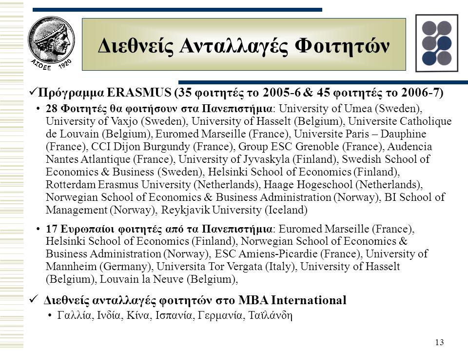 13 Διεθνείς Ανταλλαγές Φοιτητών Διεθνείς ανταλλαγές φοιτητών στο MBA International Γαλλία, Ινδία, Κίνα, Ισπανία, Γερμανία, Ταϊλάνδη Πρόγραμμα ERASMUS (35 φοιτητές το 2005-6 & 45 φοιτητές το 2006-7) 28 Φοιτητές θα φοιτήσουν στα Πανεπιστήμια: University of Umea (Sweden), University of Vaxjo (Sweden), University of Hasselt (Belgium), Universite Catholique de Louvain (Belgium), Euromed Marseille (France), Universite Paris – Dauphine (France), CCI Dijon Burgundy (France), Group ESC Grenoble (France), Audencia Nantes Atlantique (France), University of Jyvaskyla (Finland), Swedish School of Economics & Business (Sweden), Helsinki School of Economics (Finland), Rotterdam Erasmus University (Netherlands), Haage Hogeschool (Netherlands), Norwegian School of Economics & Business Administration (Norway), BI School of Management (Norway), Reykjavik University (Iceland) 17 Ευρωπαίοι φοιτητές από τα Πανεπιστήμια: Euromed Marseille (France), Helsinki School of Economics (Finland), Norwegian School of Economics & Business Administration (Norway), ESC Amiens-Picardie (France), University of Mannheim (Germany), Universita Tor Vergata (Italy), University of Hasselt (Belgium), Louvain la Neuve (Belgium),