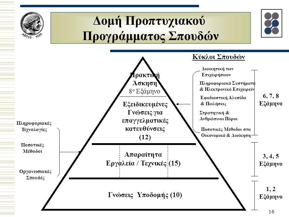 16 Δομή Προπτυχιακού Προγράμματος Σπουδών 6, 7, 8 Εξάμηνο 3, 4, 5 Εξάμηνο 1, 2 Εξάμηνο Ποσοτικές Μέθοδοι Οργανωσιακές Σπουδές Πληροφοριακές Τεχνολογίες Διοικητική των Επιχειρήσεων Πληροφοριακά Συστήματα & Ηλεκτρονικό Επιχειρείν Κύκλοι Σπουδών Γνώσεις Υποδομής (10) Απαραίτητα Εργαλεία / Τεχνικές (15) Εξειδικευμένες Γνώσεις για επαγγελματικές κατευθύνσεις (12) Πρακτική Άσκηση 8 ο Εξάμηνο Στρατηγική & Ανθρώπινοι Πόροι Εφοδιαστική Αλυσίδα & Πωλήσεις Ποσοτικές Μέθοδοι στα Οικονομικά & Διοίκηση
