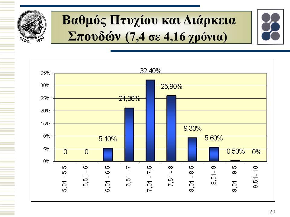 20 Βαθμός Πτυχίου και Διάρκεια Σπουδών ( 7,4 σε 4,16 χρόνια)