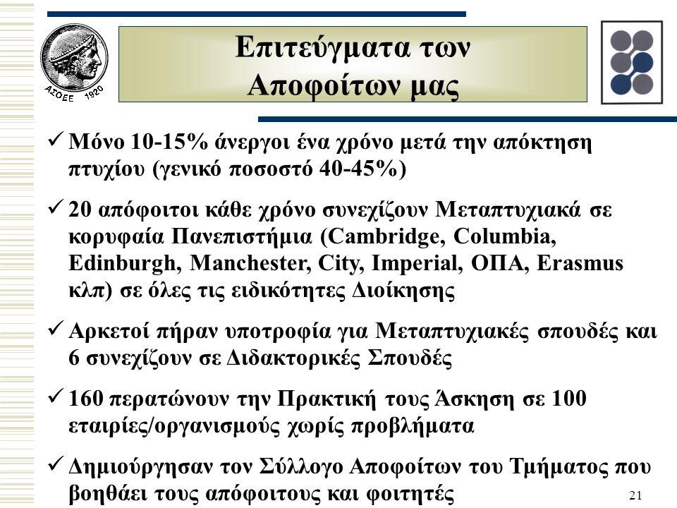 21 Επιτεύγματα των Αποφοίτων μας Μόνο 10-15% άνεργοι ένα χρόνο μετά την απόκτηση πτυχίου (γενικό ποσοστό 40-45%) 20 απόφοιτοι κάθε χρόνο συνεχίζουν Μεταπτυχιακά σε κορυφαία Πανεπιστήμια (Cambridge, Columbia, Edinburgh, Manchester, City, Imperial, ΟΠΑ, Erasmus κλπ) σε όλες τις ειδικότητες Διοίκησης Αρκετοί πήραν υποτροφία για Μεταπτυχιακές σπουδές και 6 συνεχίζουν σε Διδακτορικές Σπουδές 160 περατώνουν την Πρακτική τους Άσκηση σε 100 εταιρίες/οργανισμούς χωρίς προβλήματα Δημιούργησαν τον Σύλλογο Αποφοίτων του Τμήματος που βοηθάει τους απόφοιτους και φοιτητές