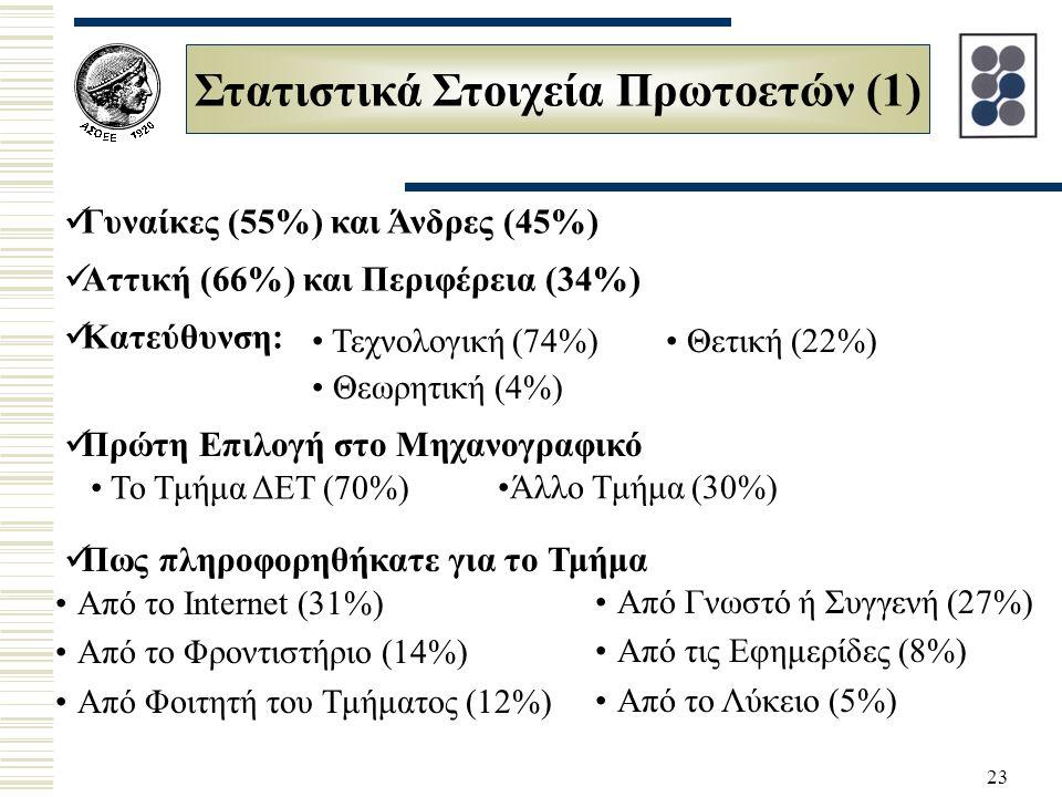 23 Στατιστικά Στοιχεία Πρωτοετών (1) Γυναίκες (55%) και Άνδρες (45%) Αττική (66%) και Περιφέρεια (34%) Κατεύθυνση: Τεχνολογική (74%) Θεωρητική (4%) Πρώτη Επιλογή στο Μηχανογραφικό Το Τμήμα ΔΕΤ (70%) Άλλο Τμήμα (30%) Θετική (22%) Πως πληροφορηθήκατε για το Τμήμα Από το Internet (31%) Από το Φροντιστήριο (14%) Από Φοιτητή του Τμήματος (12%) Από Γνωστό ή Συγγενή (27%) Από τις Εφημερίδες (8%) Από το Λύκειο (5%)