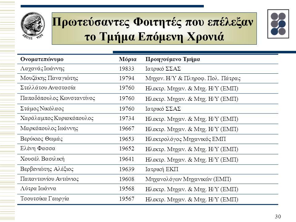30 Πρωτεύσαντες Φοιτητές που επέλεξαν το Τμήμα Επόμενη Χρονιά ΟνοματεπώνυμοΜόριαΠροηγούμενο Τμήμα Λαχανάς Ιωάννης 19833Ιατρικό ΣΣΑΣ Μουζάκης Παναγιώτης 19794Μηχαν.