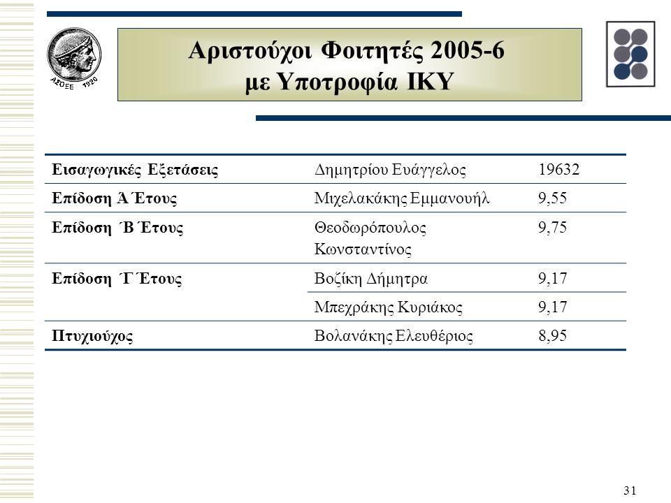31 Αριστούχοι Φοιτητές 2005-6 με Υποτροφία ΙΚΥ Εισαγωγικές ΕξετάσειςΔημητρίου Ευάγγελος19632 Επίδοση Ά ΈτουςΜιχελακάκης Εμμανουήλ9,55 Επίδοση ΄Β Έτους Θεοδωρόπουλος Κωνσταντίνος 9,75 Επίδοση ΄Γ ΈτουςΒοζίκη Δήμητρα9,17 Μπεχράκης Κυριάκος9,17 ΠτυχιούχοςΒολανάκης Ελευθέριος8,95