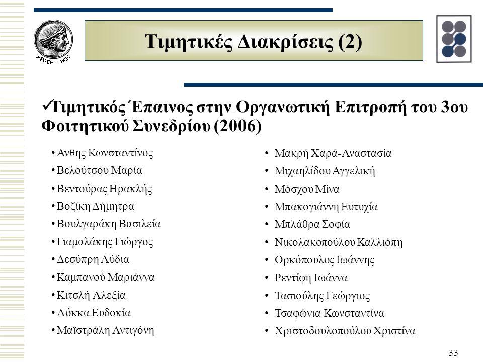 33 Τιμητικές Διακρίσεις (2) Τιμητικός Έπαινος στην Οργανωτική Επιτροπή του 3ου Φοιτητικού Συνεδρίου (2006) Ανθης Κωνσταντίνος Βελούτσου Μαρία Βεντούρας Ηρακλής Βοζίκη Δήμητρα Βουλγαράκη Βασιλεία Γιαμαλάκης Γιώργος Δεσύπρη Λύδια Καμπανού Μαριάννα Κιτσλή Αλεξία Λόκκα Ευδοκία Μαϊστράλη Αντιγόνη Μακρή Χαρά-Αναστασία Μιχαηλίδου Αγγελική Μόσχου Μίνα Μπακογιάννη Ευτυχία Mπλάθρα Σοφία Nικολακοπούλου Καλλιόπη Ορκόπουλος Ιωάννης Ρεντίφη Ιωάννα Τασιούλης Γεώργιος Τσαφώνια Κωνσταντίνα Χριστοδουλοπούλου Χριστίνα