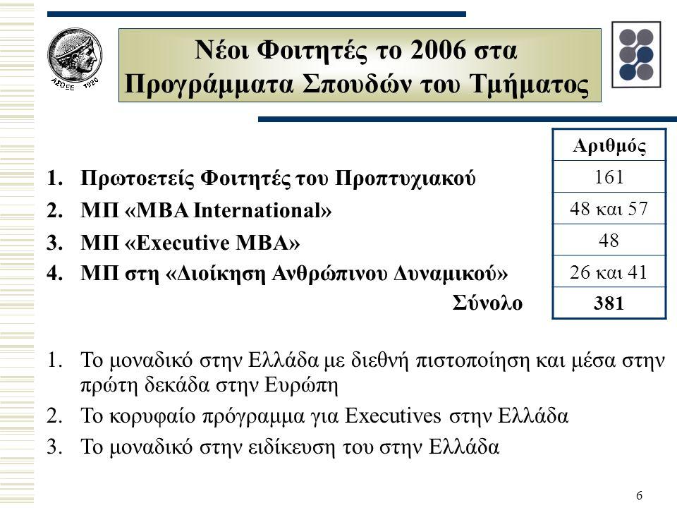 6 Νέοι Φοιτητές το 2006 στα Προγράμματα Σπουδών του Τμήματος 1.Πρωτοετείς Φοιτητές του Προπτυχιακού 2.ΜΠ «ΜΒΑ International» 3.ΜΠ «Executive MBA» 4.ΜΠ στη «Διοίκηση Ανθρώπινου Δυναμικού» Σύνολο Αριθμός 161 48 και 57 48 26 και 41 381 1.Το μοναδικό στην Ελλάδα με διεθνή πιστοποίηση και μέσα στην πρώτη δεκάδα στην Ευρώπη 2.Το κορυφαίο πρόγραμμα για Executives στην Ελλάδα 3.Το μοναδικό στην ειδίκευση του στην Ελλάδα