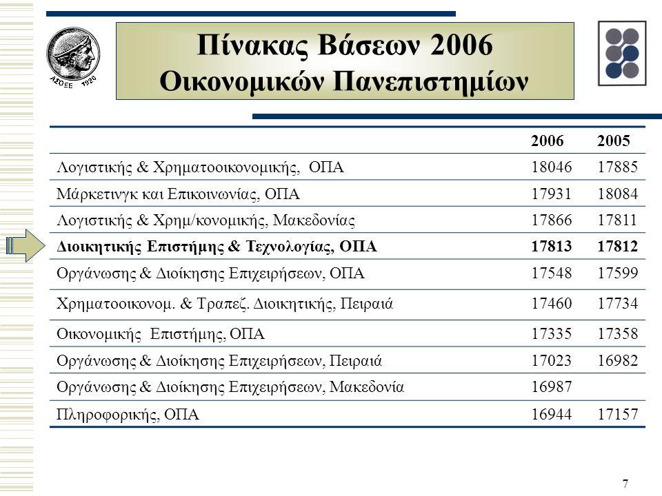 7 Πίνακας Βάσεων 2006 Οικονομικών Πανεπιστημίων 20062005 Λογιστικής & Χρηματοοικονομικής, ΟΠΑ1804617885 Μάρκετινγκ και Επικοινωνίας, ΟΠΑ1793118084 Λογιστικής & Χρημ/κονομικής, Μακεδονίας1786617811 Διοικητικής Επιστήμης & Τεχνολογίας, ΟΠΑ1781317812 Οργάνωσης & Διοίκησης Επιχειρήσεων, ΟΠΑ1754817599 Χρηματοοικονομ.