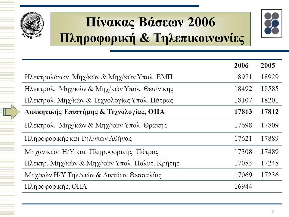 29 Πρωτεύσαντες Φοιτητές στις Εισαγωγικές του 2006 ΟνοματεπώνυμοΜόριαΛύκεια Zώη Χρυσάνθη 19656 1ο ΕΛ Βούλας Βλαντή Ειρήνη 19520 Ελληνογαλλική Παύλου Χριστίνα 19432 3o ΕΛ Τρίπολης Μπούρας Βασίλειος 194304ο ΕΛ Λάρισας Σαββίδου Σταυρούλα 191132ο ΕΛ Πεύκης Γιαμαλάκης Ανάργυρος 19112 1ο ΕΛ Αγ.