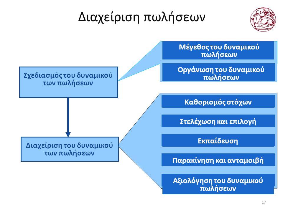 Διαχείριση πωλήσεων 17 Καθορισμός στόχωνΣτελέχωση και επιλογήΕκπαίδευσηΠαρακίνηση και ανταμοιβήΑξιολόγηση του δυναμικού πωλήσεων Μέγεθος του δυναμικού πωλήσεων Σχεδιασμός του δυναμικού των πωλήσεων Διαχείριση του δυναμικού των πωλήσεων Οργάνωση του δυναμικού πωλήσεων