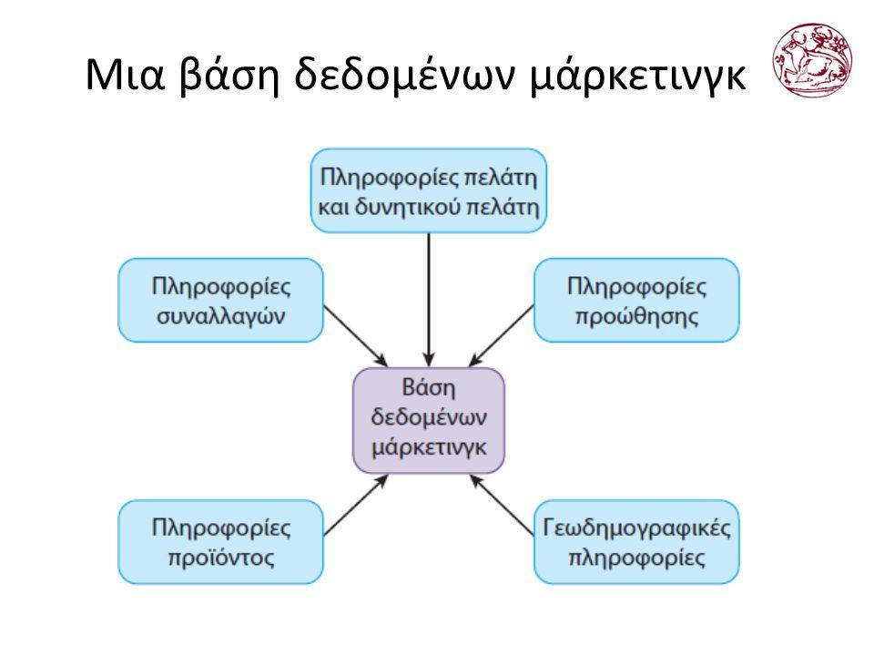 Μια βάση δεδομένων μάρκετινγκ