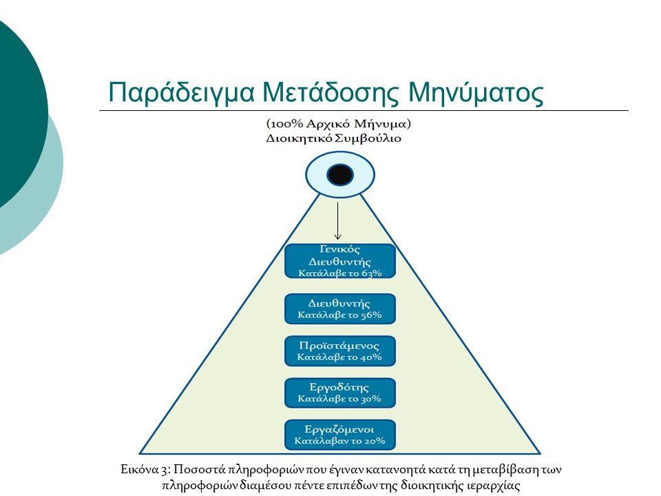 Παράδειγμα Μετάδοσης Μηνύματος Εικόνα 3: Ποσοστά πληροφοριών που έγιναν κατανοητά κατά τη μεταβίβαση των πληροφοριών διαμέσου πέντε επιπέδων της διοικητικής ιεραρχίας