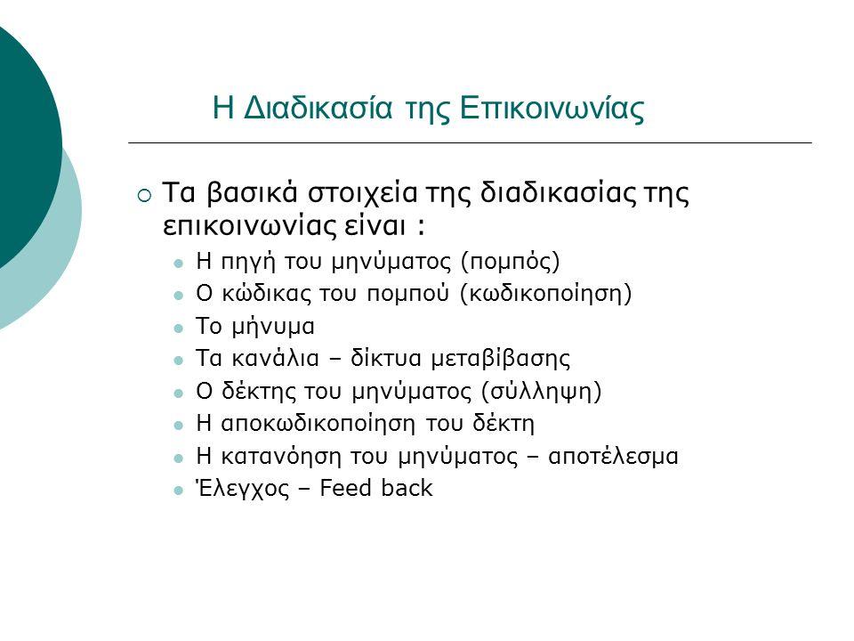 Η Διαδικασία της Επικοινωνίας  Τα βασικά στοιχεία της διαδικασίας της επικοινωνίας είναι : Η πηγή του μηνύματος (πομπός) Ο κώδικας του πομπού (κωδικο