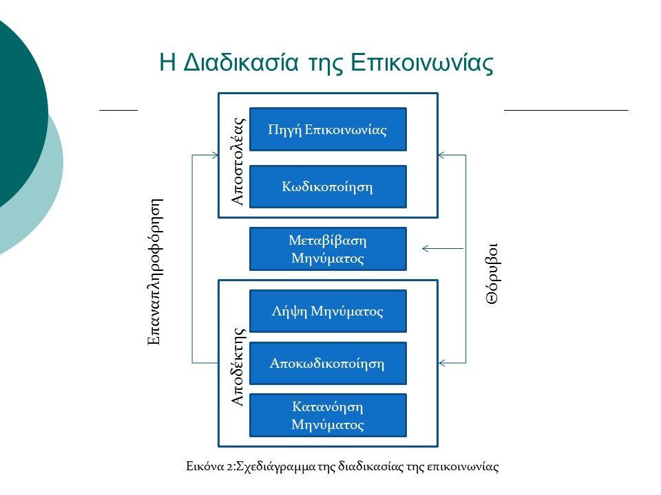 Η Διαδικασία της Επικοινωνίας Εικόνα 2:Σχεδιάγραμμα της διαδικασίας της επικοινωνίας