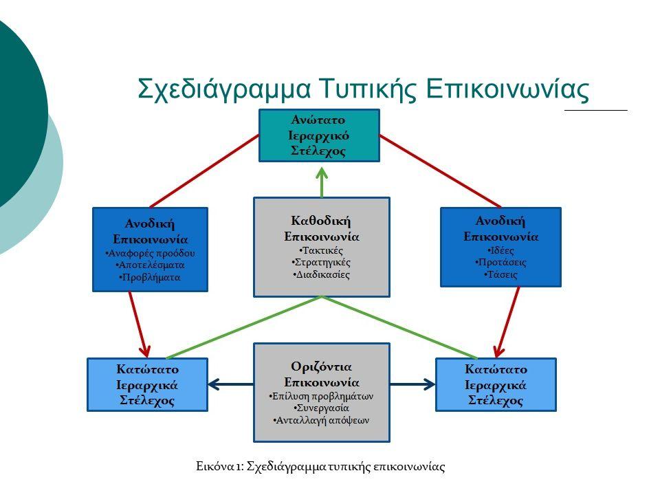 Συστήματα Επικοινωνίας  Μέσα στα πλαίσια λειτουργίας της επιχείρησης και συνεργασίας των στελεχών και των εργαζομένων της, παρατηρούνται δύο συστήματα οργανωτικής επικοινωνίας: το εξωτερικό, το οποίο χαρακτηρίζεται από το επίσημο οργανωτικό διάγραμμά της, και το εσωτερικό, το οποίο αναπτύσσεται από τις μεταξύ των εργαζομένων σχέσεις και αλληλεπιδράσεις.