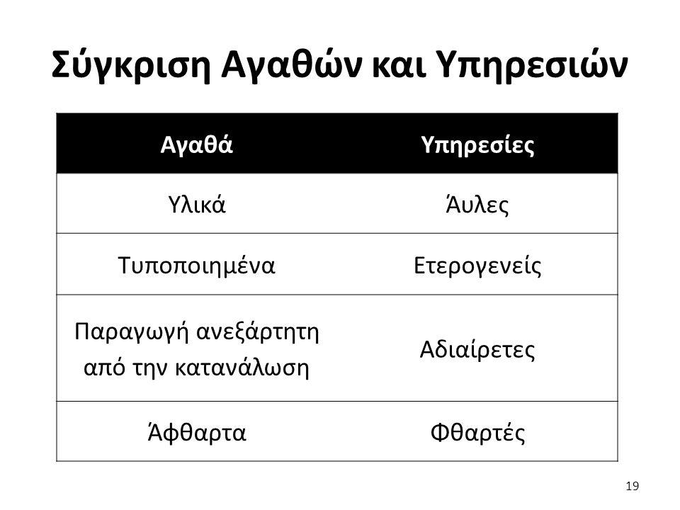Σύγκριση Αγαθών και Υπηρεσιών 19 ΑγαθάΥπηρεσίες ΥλικάΆυλες ΤυποποιημέναΕτερογενείς Παραγωγή ανεξάρτητη από την κατανάλωση Αδιαίρετες ΆφθαρταΦθαρτές