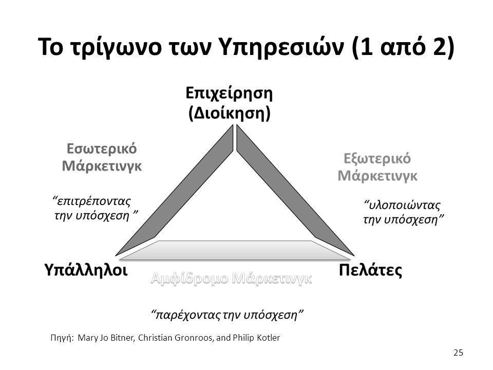 25 Πηγή: Mary Jo Bitner, Christian Gronroos, and Philip Kotler Το τρίγωνο των Υπηρεσιών (1 από 2)