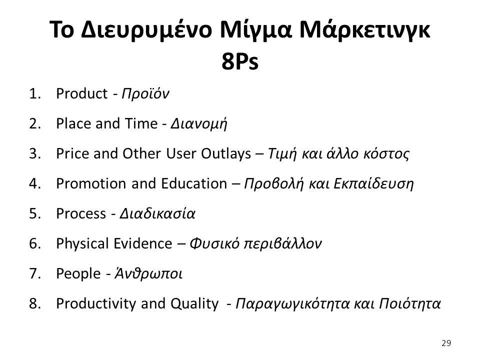 Το Διευρυμένο Μίγμα Μάρκετινγκ 8Ps 1.Product - Προϊόν 2.Place and Time - Διανομή 3.Price and Other User Outlays – Τιμή και άλλο κόστος 4.Promotion and Education – Προβολή και Εκπαίδευση 5.Process - Διαδικασία 6.Physical Evidence – Φυσικό περιβάλλον 7.People - Άνθρωποι 8.Productivity and Quality - Παραγωγικότητα και Ποιότητα 29