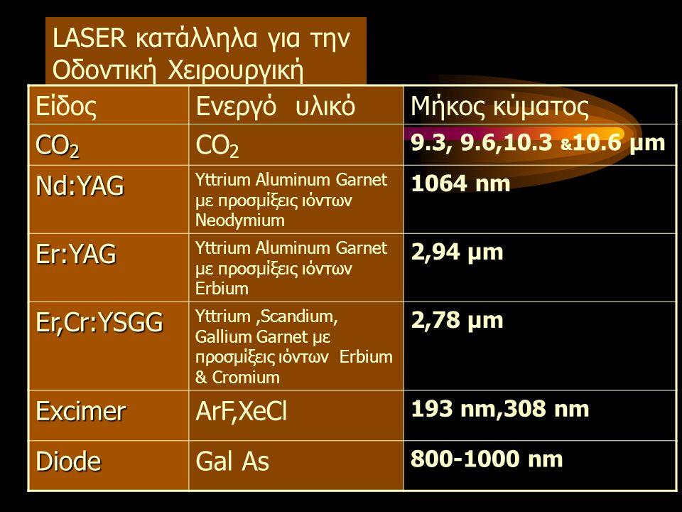 LASER κατάλληλα για την Οδοντική Χειρουργική ΕίδοςΕνεργό υλικόΜήκος κύματος CO 2 9.3, 9.6,10.3 & 10.6 μm Nd:YAG Yttrium Aluminum Garnet με προσμίξεις ιόντων Neodymium 1064 nm Er:YAG Yttrium Aluminum Garnet με προσμίξεις ιόντων Erbium 2,94 μm Er,Cr:YSGG Yttrium,Scandium, Gallium Garnet με προσμίξεις ιόντων Erbium & Cromium 2,78 μm ExcimerArF,XeCl 193 nm,308 nm DiodeGal As 800-1000 nm
