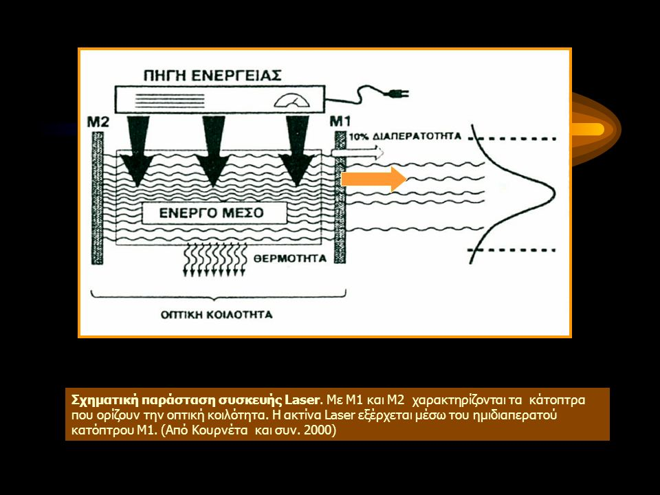 Αρχή λειτουργίας του laser Ενεργό υλικό Πηγή ενέργειας Ακτινοβολία laser Οπτική κοιλότητα