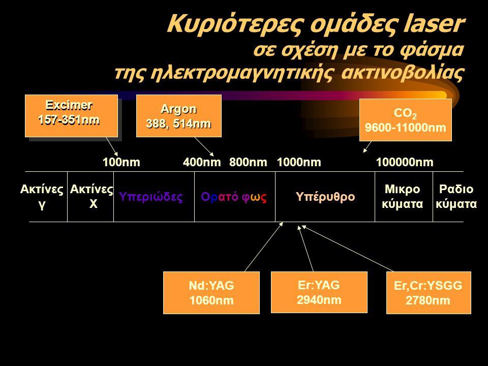 ΑΝΑΧΑΙΤΙΣΗ ΑΡΧΟΜΕΝΩΝ ΤΕΡΗΔΟΝΙΚΩΝ ΒΛΑΒΩΝ Μείωση της διαλυτότητας και Μείωση της διαπερατότητας Nelson et al Σχηματισμός πυροφωσφορικών αλάτωνFowler & Kuroda Αλλαγή της κρυσταλλικής δομής & μεγαλύτεροι κρύσταλλοι ΟΗ-Α Ferreira et al Απώλεια ενδοπρισματικών ορίων λόγω τήξης και επανακρυσταλλοποίησης Palamare et al Ferreira et al Δημιουργία μικροχώρων που παγιδεύουν ιόντα Ca & P και ίσως να αποθηκεύουν F.