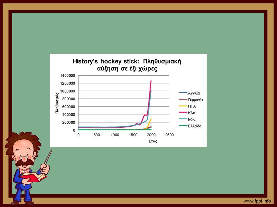 Ρυθμό Ανάπτυξης της Οικονομίας Εκτός από το Ρυθμό Ανάπτυξης του Κατά Κεφαλή ΑΕΠ μπορούμε να υπολογίσουμε και το Ρυθμό Ανάπτυξης της Οικονομίας, δηλαδή τη ποσοστιαία μεταβολή του Ακαθάριστου Εγχώριου Προϊόντος μεταξύ μιας χρονικής περιόδου, συνήθως ενός έτους.
