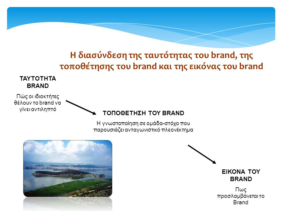 Η διασύνδεση της ταυτότητας του brand, της τοποθέτησης του brand και της εικόνας του brand ΤΑΥΤΟΤΗΤΑ BRAND Πώς οι ιδιοκτήτες θέλουν το brand να γίνει αντιληπτό ΤΟΠΟΘΕΤΗΣΗ ΤΟΥ BRAND Η γνωστοποίηση σε ομάδα-στόχο που παρουσιάζει ανταγωνιστικό πλεονέκτημα ΕΙΚΟΝΑ ΤΟΥ BRAND Πως προσλαμβάνεται το Brand