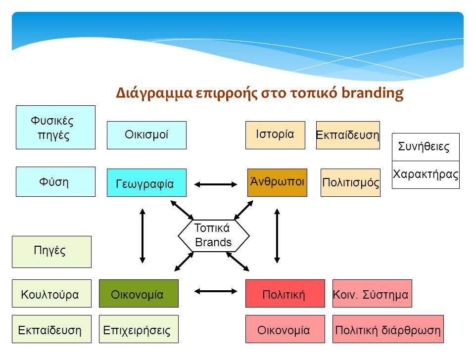 Διάγραμμα επιρροής στο τοπικό branding Φυσικές πηγές Φύση Πηγές Κουλτούρα ΕκπαίδευσηΕπιχειρήσεις Οικονομία Γεωγραφία Οικισμοί Πολιτική ΟικονομίαΠολιτική διάρθρωση Κοιν.