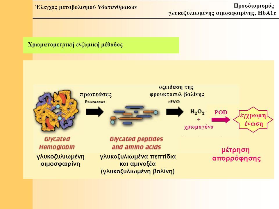 11 Έλεγχος μεταβολισμού Υδατανθράκων Προσδιορισμός γλυκοζυλιωμένης αιμοσφαιρίνης, HbA1c Χρωματομετρική ενζυμική μέθοδος γλυκοζυλιωμένη αιμοσφαιρίνη γλυκοζυλιωμένα πεπτίδια και αμινοξέα (γλυκοζυλιωμένη βαλίνη) πρωτεάσες οξειδάση της φρουκτοσυλ-βαλίνης + χρωμογόνο POD έγχρωμη ένωση μέτρηση απορρόφησης