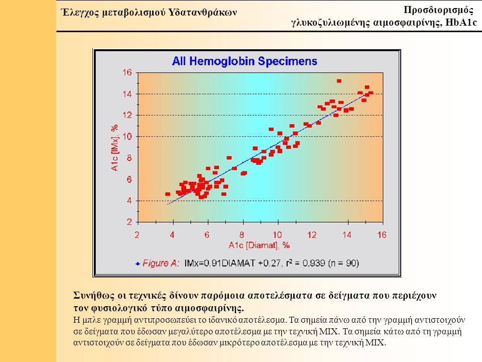 17 Έλεγχος μεταβολισμού Υδατανθράκων Προσδιορισμός γλυκοζυλιωμένης αιμοσφαιρίνης, HbA1c Συνήθως οι τεχνικές δίνουν παρόμοια αποτελέσματα σε δείγματα που περιέχουν τον φυσιολογικό τύπο αιμοσφαιρίνης.