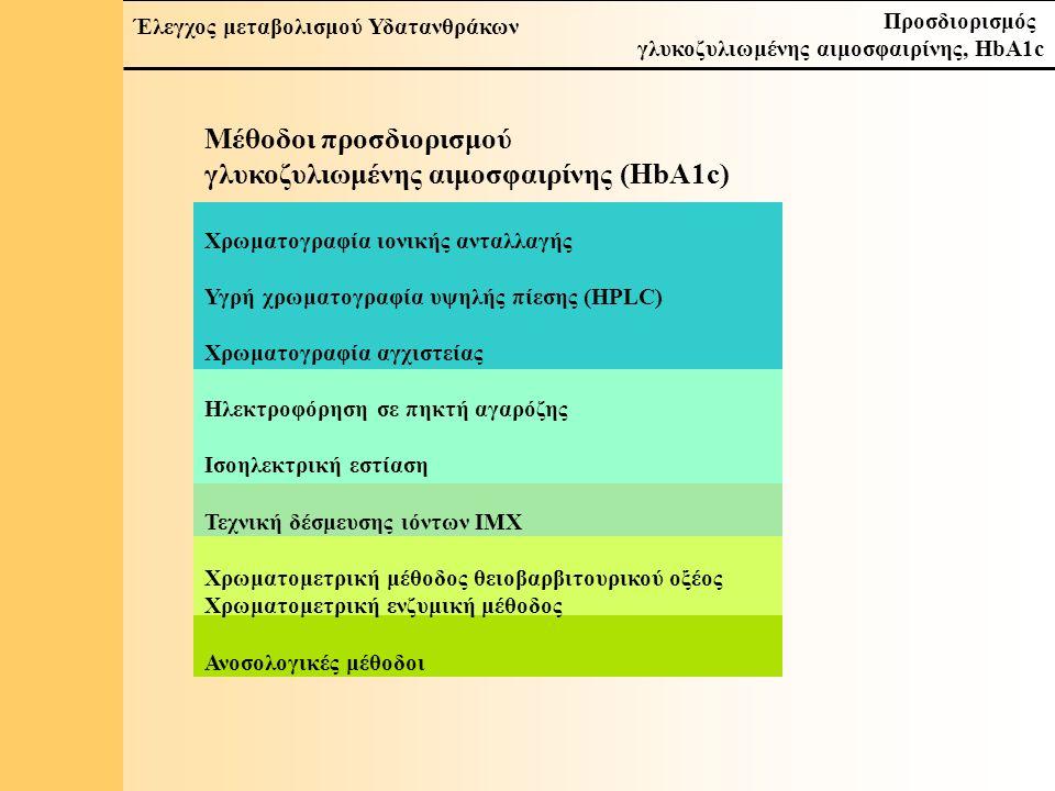 14 Έλεγχος μεταβολισμού Υδατανθράκων Προσδιορισμός γλυκοζυλιωμένης αιμοσφαιρίνης, HbA1c Μέθοδος αναφοράς (Αμερική) Πρωτεόλυση – φάσμα μαζών Ενδοπρωτεάση Glu-C