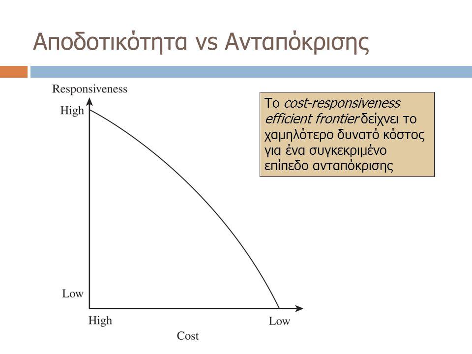 Αποδοτικότητα vs Ανταπόκρισης Το cost-responsiveness efficient frontier δείχνει το χαμηλότερο δυνατό κόστος για ένα συγκεκριμένο επίπεδο ανταπόκρισης