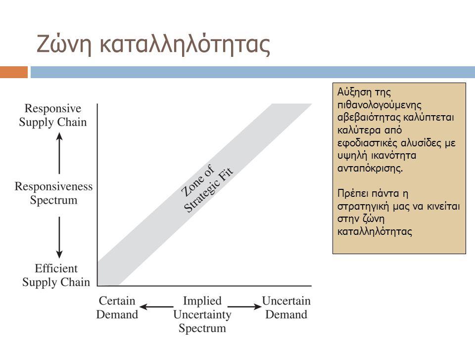 Ζώνη καταλληλότητας Αύξηση της πιθανολογούμενης αβεβαιότητας καλύπτεται καλύτερα από εφοδιαστικές αλυσίδες με υψηλή ικανότητα ανταπόκρισης.