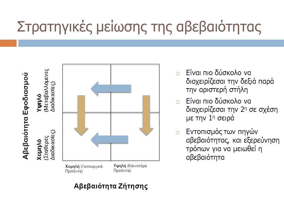 Αβεβαιότητα Εφοδιασμού Αβεβαιότητα Ζήτησης Χαμηλή (Λειτουργικά Προϊόντα) Στρατηγικές μείωσης της αβεβαιότητας  Είναι πιο δύσκολο να διαχειρίζεσαι την δεξιά παρά την αριστερή στήλη  Είναι πιο δύσκολο να διαχειρίζεσαι την 2 η σε σχέση με την 1 η σειρά  Εντοπισμός των πηγών αβεβαιότητας, και εξερεύνηση τρόπων για να μειωθεί η αβεβαιότητα Χαμηλό (Σταθερές Διαδικασίες) Υψηλό (Μεταβαλλόμενες Διαδικασίες) Υψηλή (Καινοτόμα Προϊόντα)