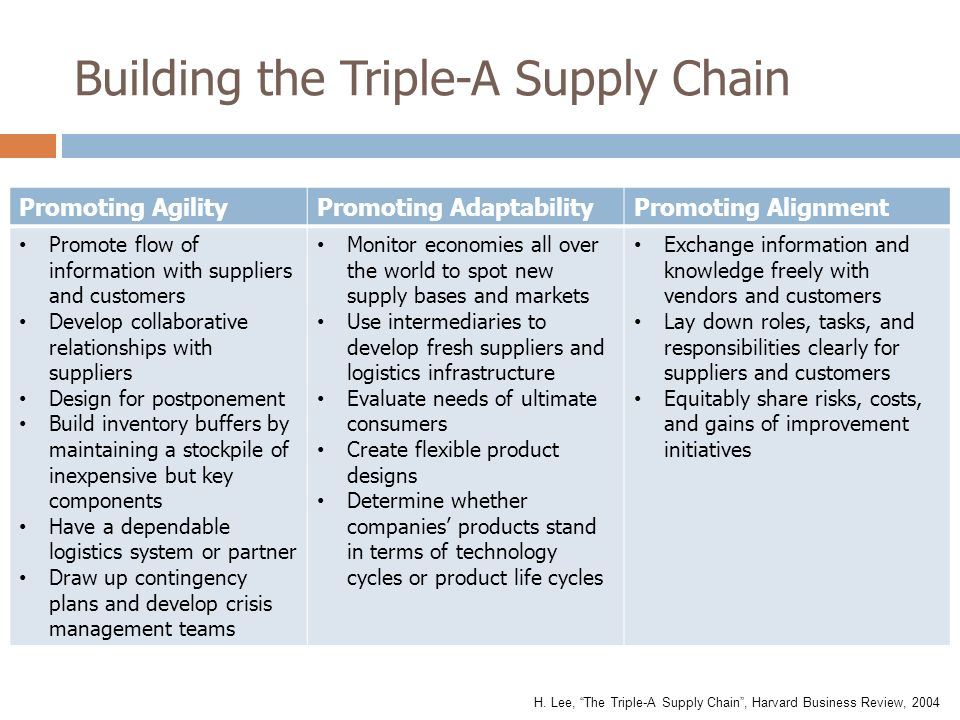 Building the Triple-A Supply Chain Promoting AgilityPromoting AdaptabilityPromoting Alignment Promote flow of information with suppliers and customers Develop collaborative relationships with suppliers Design for postponement Build inventory buffers by maintaining a stockpile of inexpensive but key components Have a dependable logistics system or partner Draw up contingency plans and develop crisis management teams Monitor economies all over the world to spot new supply bases and markets Use intermediaries to develop fresh suppliers and logistics infrastructure Evaluate needs of ultimate consumers Create flexible product designs Determine whether companies' products stand in terms of technology cycles or product life cycles Exchange information and knowledge freely with vendors and customers Lay down roles, tasks, and responsibilities clearly for suppliers and customers Equitably share risks, costs, and gains of improvement initiatives H.