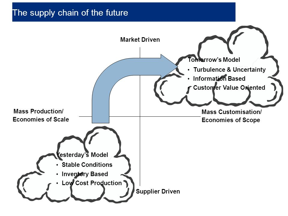 49 Yesterday's Model Stable Conditions Inventory Based Low Cost Production Market Driven Supplier Driven Mass Customisation/ Economies of Scope Mass Production/ Tomorrow's Model Turbulence & Uncertainty Information Based Customer Value Oriented Economies of Scale The supply chain of the future