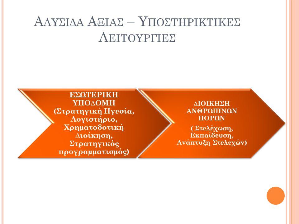 Α ΛΥΣΙΔΑ Α ΞΙΑΣ – Υ ΠΟΣΤΗΡΙΚΤΙΚΕΣ Λ ΕΙΤΟΥΡΓΙΕΣ ΕΣΩΤΕΡΙΚΗ ΥΠΟ∆ΟΜΗ (Στρατηγική Ηγεσία, Λογιστήριο, Χρηµατοδοτική ∆ιοίκηση, Στρατηγικός προγραµµατισµός) ∆ΙΟΙΚΗΣΗ ΑΝΘΡΩΠΙΝΩΝ ΠΟΡΩΝ ( Στελέχωση, Εκπαίδευση, Ανάπτυξη Στελεχών)