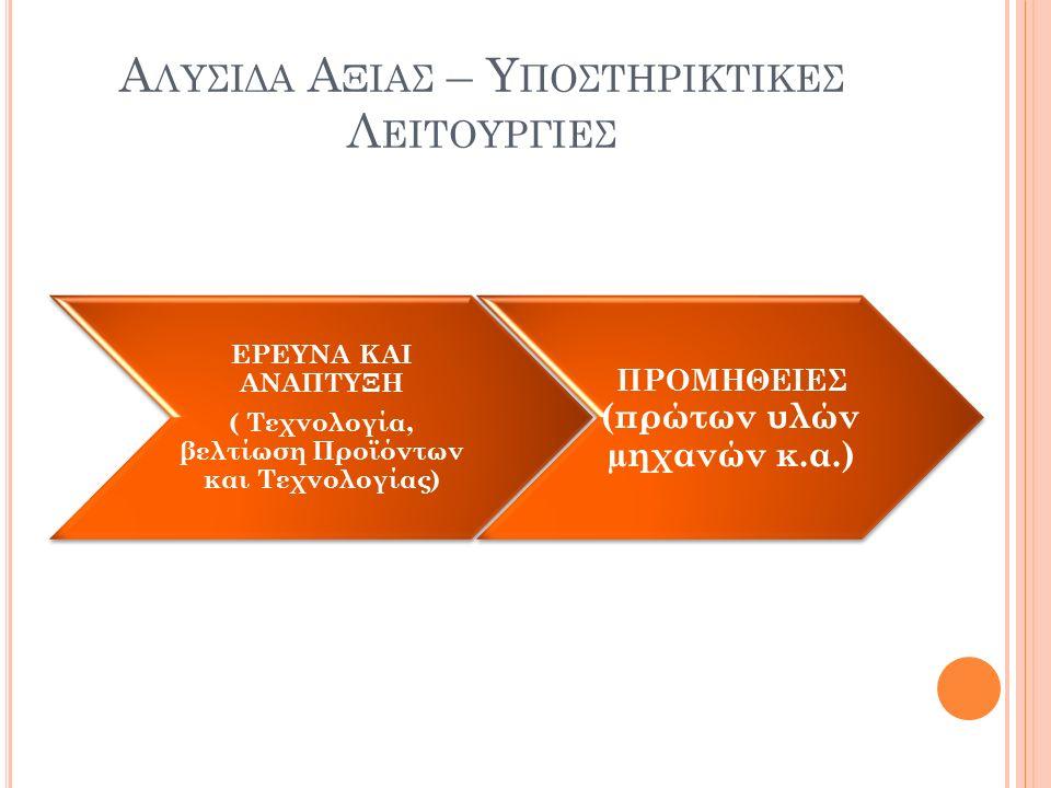 Α ΛΥΣΙΔΑ Α ΞΙΑΣ – Υ ΠΟΣΤΗΡΙΚΤΙΚΕΣ Λ ΕΙΤΟΥΡΓΙΕΣ ΕΡΕΥΝΑ ΚΑΙ ΑΝΑΠΤΥΞΗ ( Τεχνολογία, βελτίωση Προϊόντων και Τεχνολογίας) ΠΡΟΜΗΘΕΙΕΣ (πρώτων υλών µηχανών κ.α.)