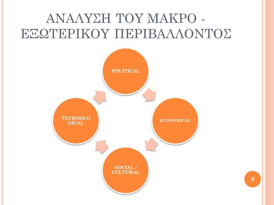 ΑΝΑΛΥΣΗ ΤΟΥ ΜΑΚΡΟ - ΕΞΩΤΕΡΙΚΟΥ ΠΕΡΙΒΑΛΛΟΝΤΟΣ POLITICAL ECONOMICAL SOCIAL / CULTURAL TECHNOLO GICAL 9