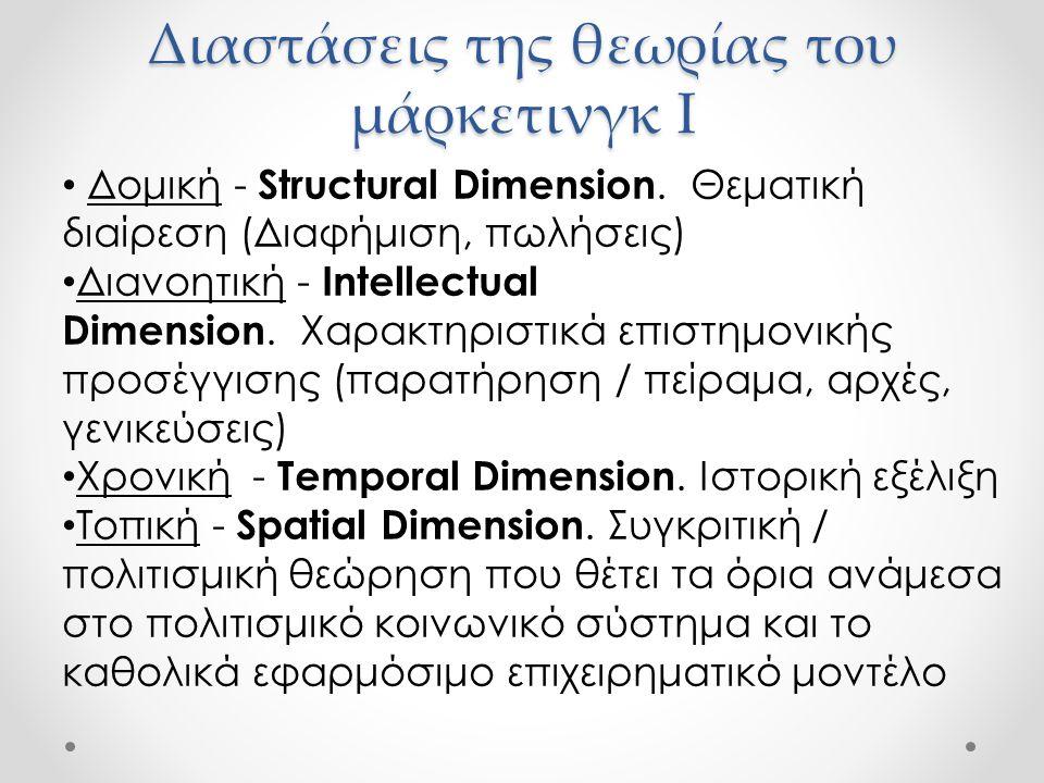 Διαστάσεις της θεωρίας του μάρκετινγκ I Δομική - Structural Dimension. Θεματική διαίρεση (Διαφήμιση, πωλήσεις) Διανοητική - Intellectual Dimension. Χα
