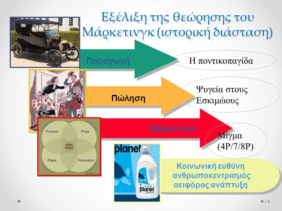Εξέλιξη της θεώρησης του Μάρκετινγκ (ιστορική διάσταση) 14 Η ποντικοπαγίδα Ψυγεία στους Εσκιμώους Παραγωγή Πώληση Μάρκετινγκ Κοινωνική ευθύνη ανθρωποκ