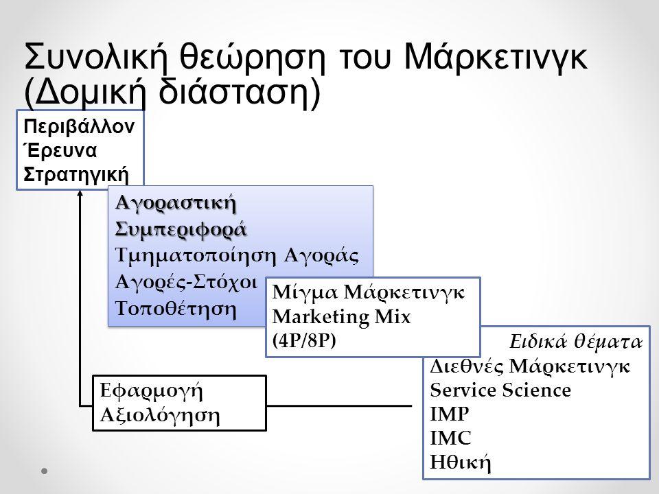 19 Περιβάλλον Έρευνα Στρατηγική Αγοραστική Συμπεριφορά Αγοραστική Συμπεριφορά Τμηματοποίηση Αγοράς Αγορές-Στόχοι Τοποθέτηση Αγοραστική Συμπεριφορά Αγοραστική Συμπεριφορά Τμηματοποίηση Αγοράς Αγορές-Στόχοι Τοποθέτηση Ειδικά θέματα Διεθνές Μάρκετινγκ Service Science IMP IMC Ηθική Μίγμα Μάρκετινγκ Marketing Mix (4P/8P) Συνολική θεώρηση του Μάρκετινγκ (Δομική διάσταση) Εφαρμογή Αξιολόγηση